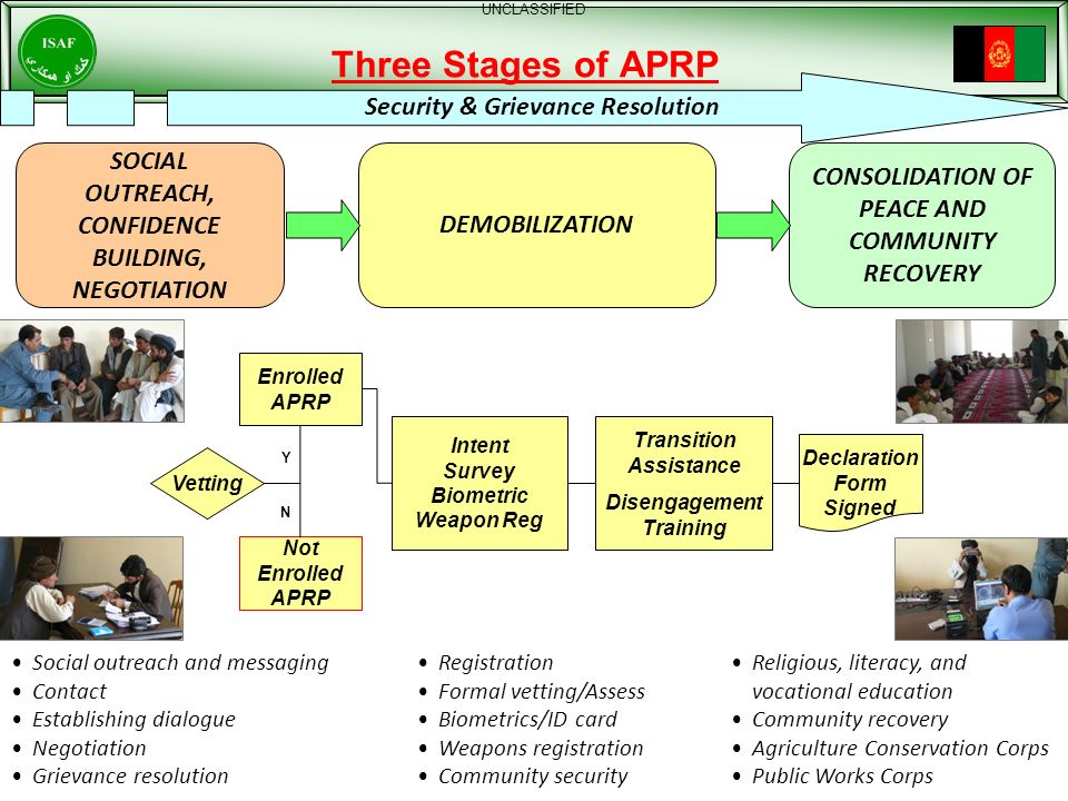 Three Stages of APRP Security & Grievance Resolution
