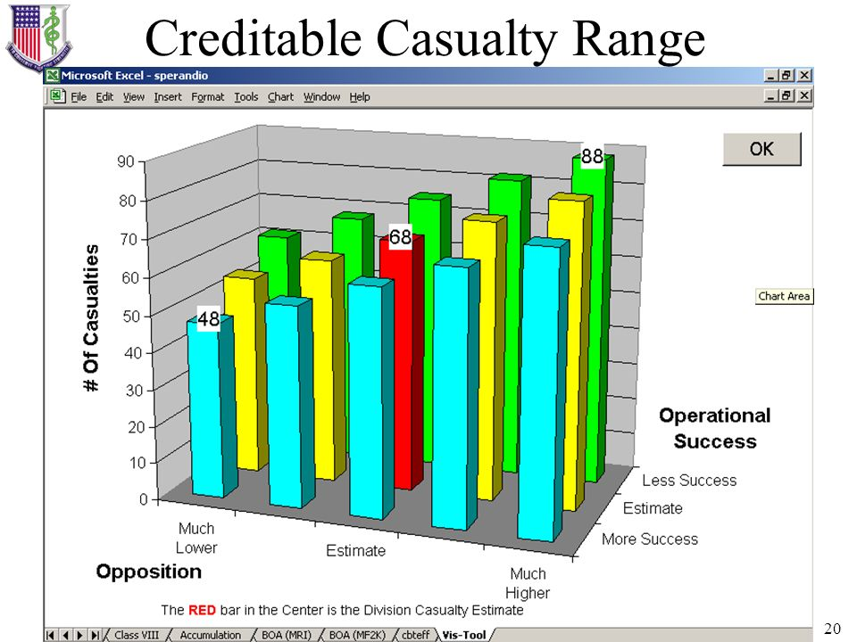 Creditable Casualty Range
