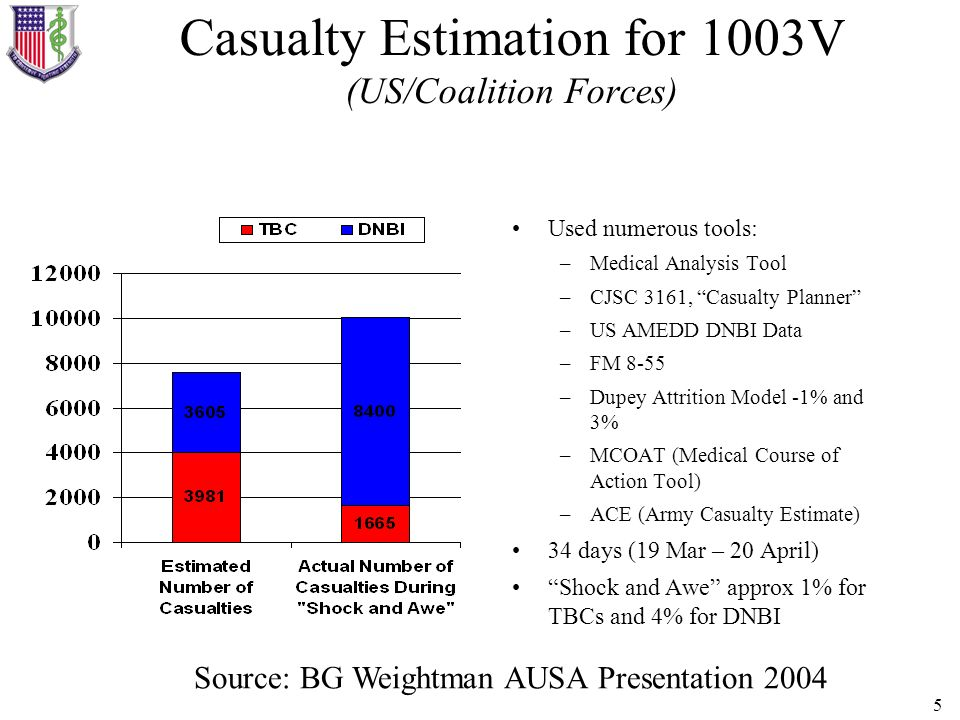 Casualty Estimation for 1003V (US/Coalition Forces)
