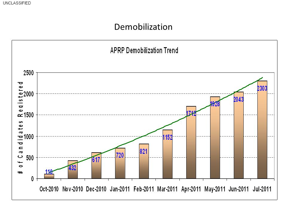 Demobilization Continued increase in numbers