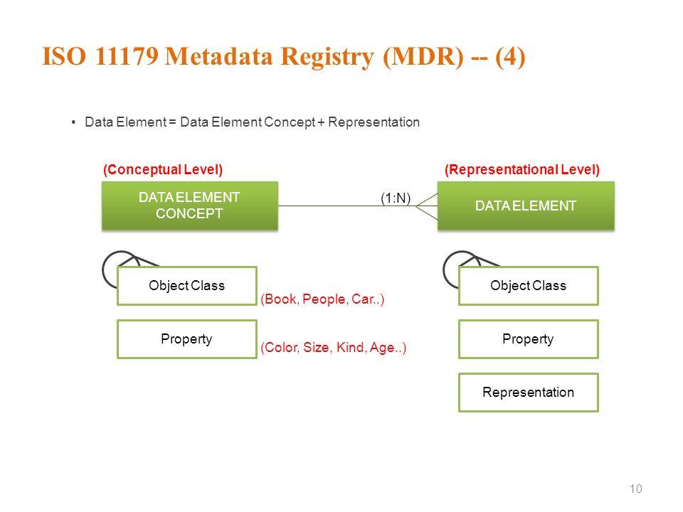 ISO 11179 Metadata Registry (MDR) -- (4)