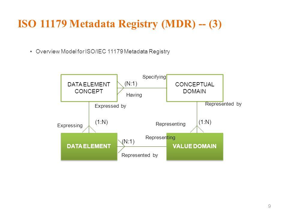 ISO 11179 Metadata Registry (MDR) -- (3)