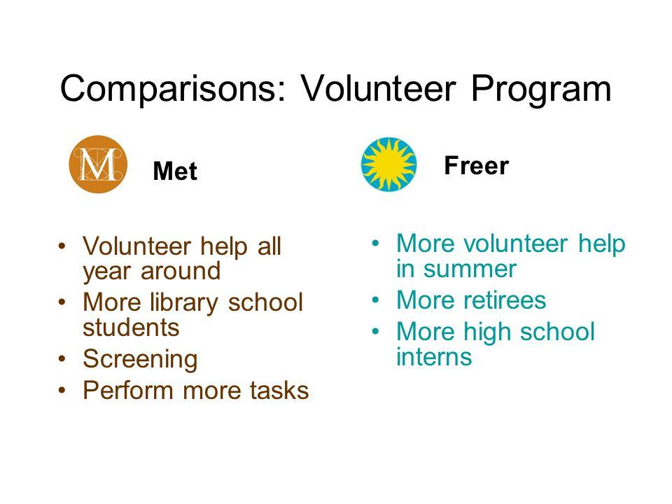 Comparisons: Volunteer Program