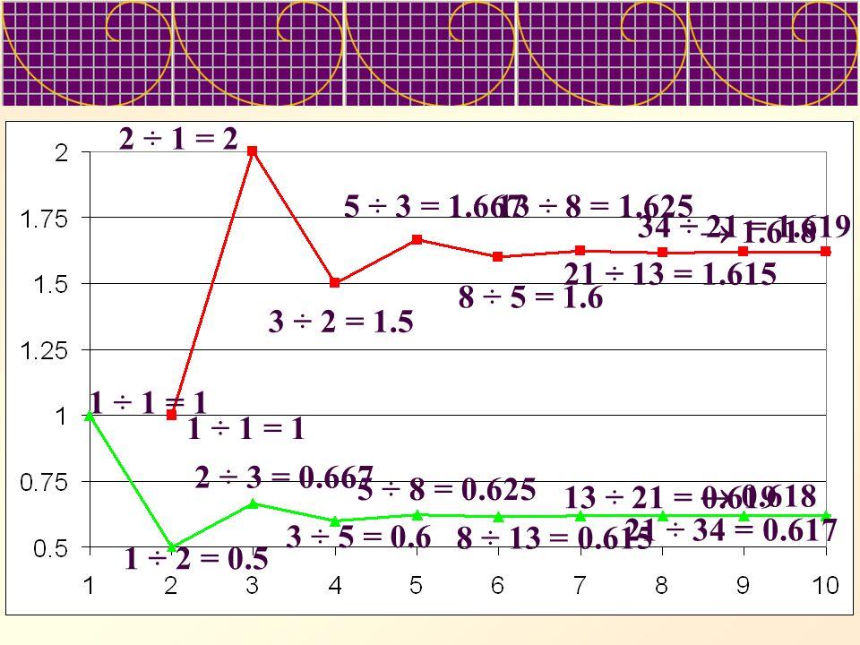 2 ÷ 1 = 2 5 ÷ 3 = 1.667. 13 ÷ 8 = 1.625. 34 ÷ 21 = 1.619.  1.618. 21 ÷ 13 = 1.615. 8 ÷ 5 = 1.6.