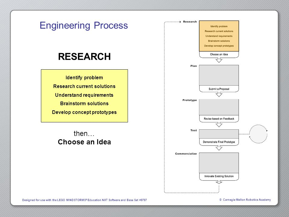 RESEARCH then… Choose an Idea