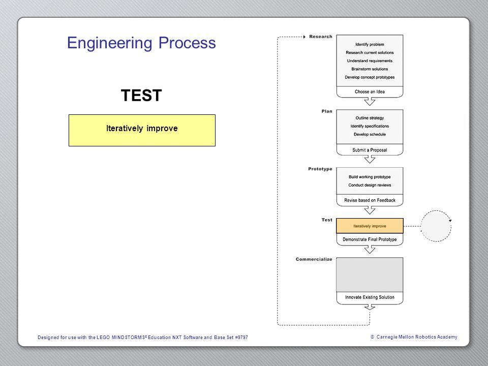 Engineering Process TEST Iteratively improve