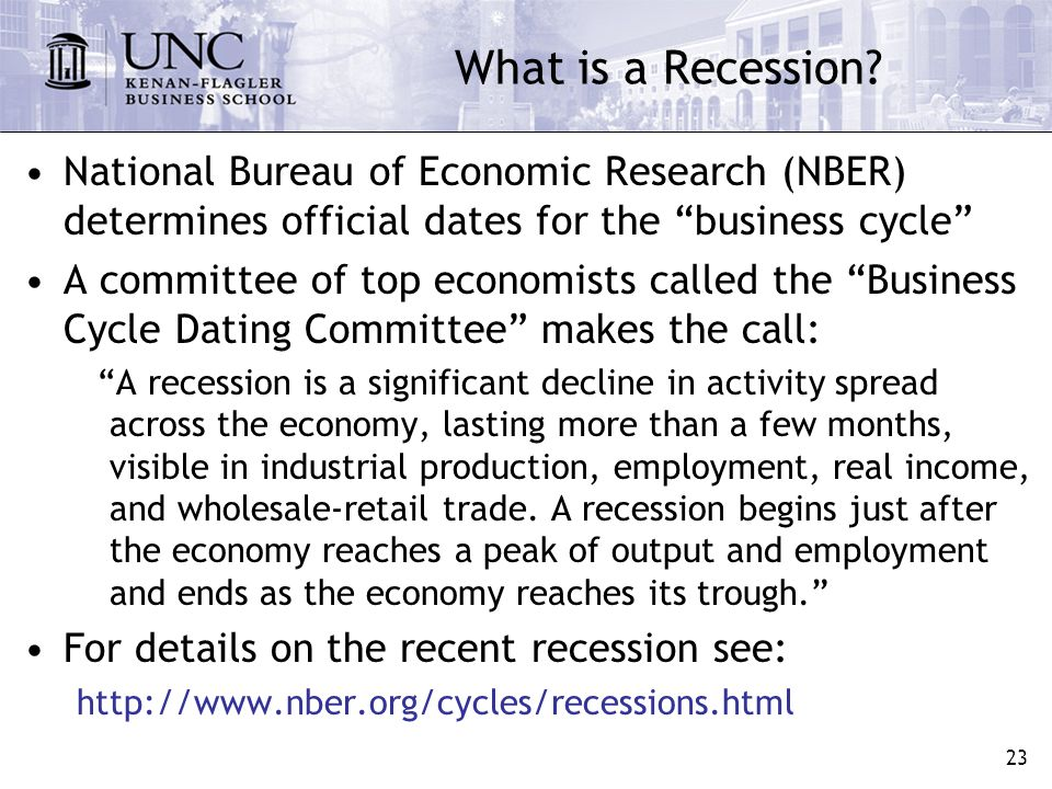 The business cycle dating committee defines a recession as