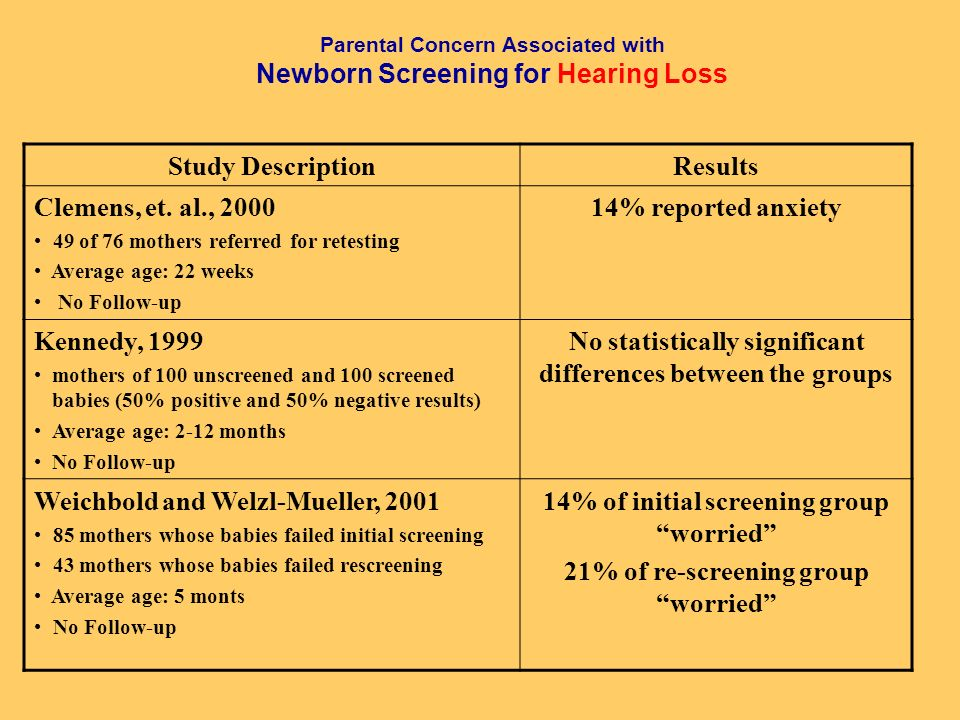 Parental Concern Associated with Newborn Screening for Hearing Loss