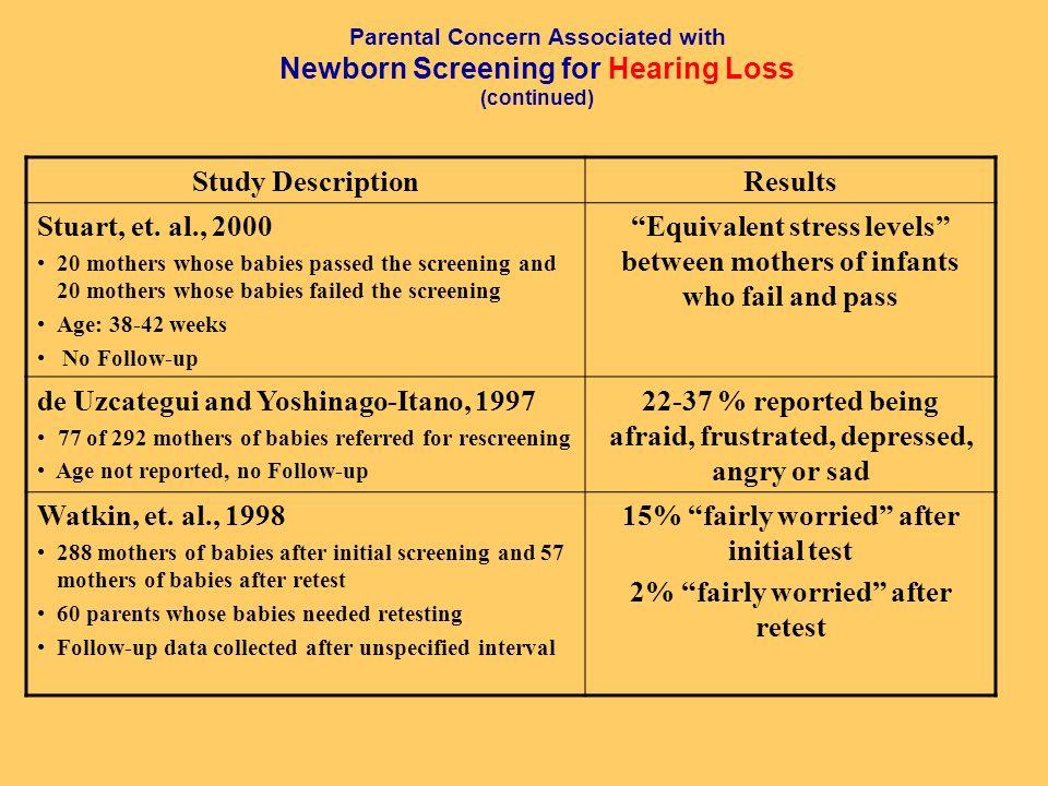 de Uzcategui and Yoshinago-Itano, 1997 22-37 % reported being