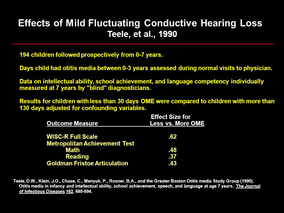 Effects of Mild Fluctuating Conductive Hearing Loss