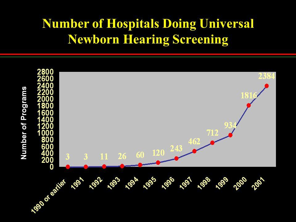 Number of Hospitals Doing Universal Newborn Hearing Screening