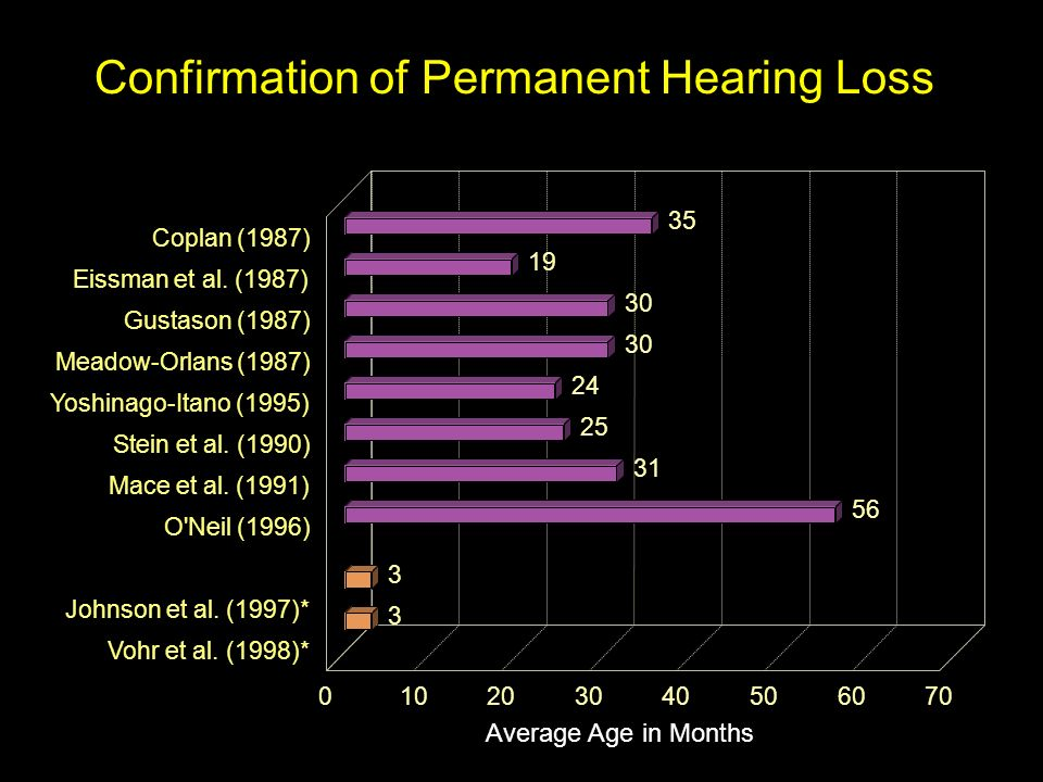 Confirmation of Permanent Hearing Loss