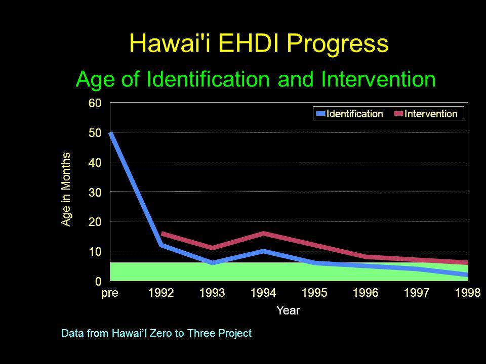 Hawai i EHDI Progress Age of Identification and Intervention 60 50 40