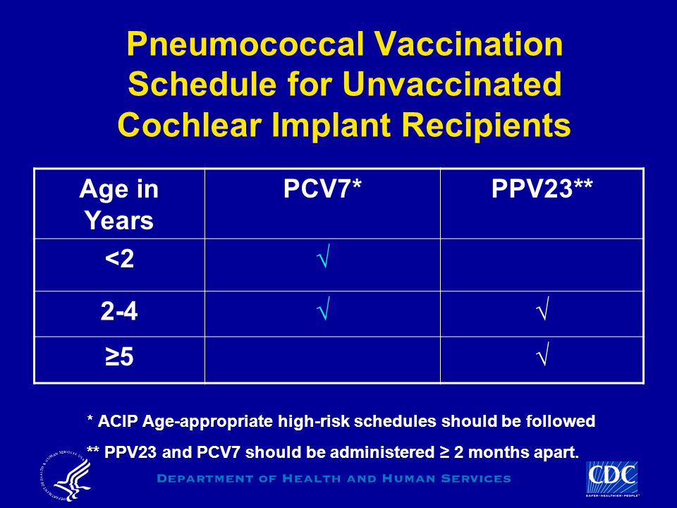 Pneumococcal Vaccination Schedule for Unvaccinated Cochlear Implant Recipients