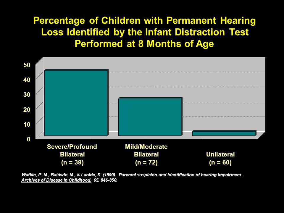 Percentage of Children with Permanent Hearing