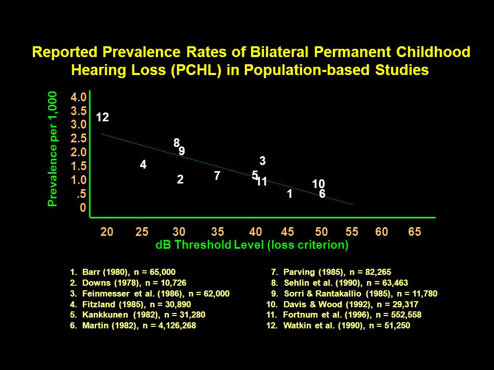 Reported Prevalence Rates of Bilateral Permanent Childhood
