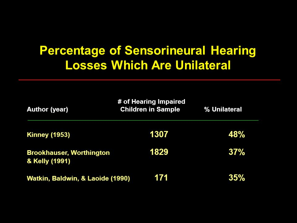 Percentage of Sensorineural Hearing Losses Which Are Unilateral