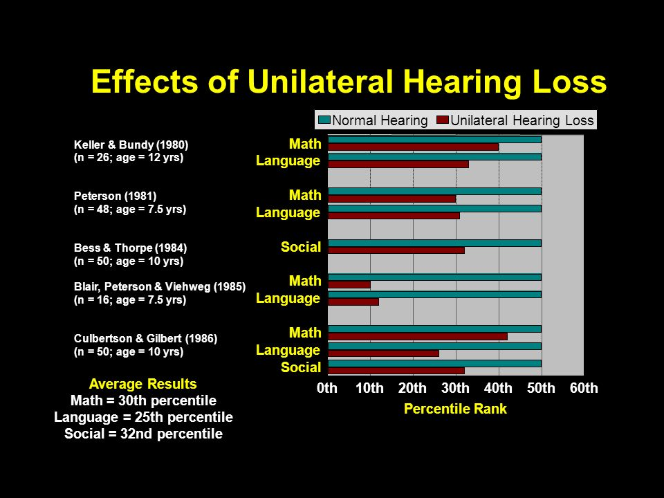 Effects of Unilateral Hearing Loss