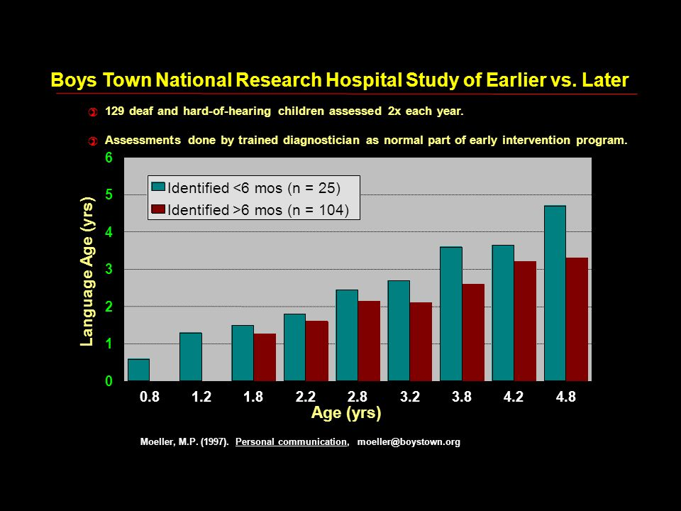 Boys Town National Research Hospital Study of Earlier vs. Later