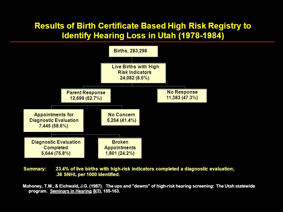 Results of Birth Certificate Based High Risk Registry to