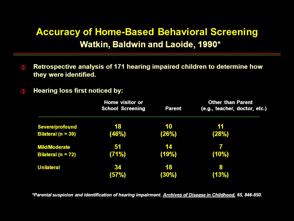 Accuracy of Home-Based Behavioral Screening
