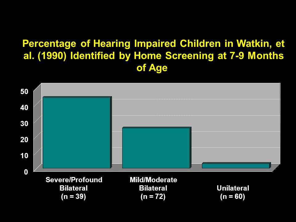 Percentage of Hearing Impaired Children in Watkin, et