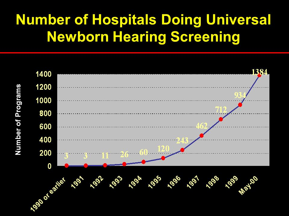 Number of Hospitals Doing Universal Newborn Hearing Screening
