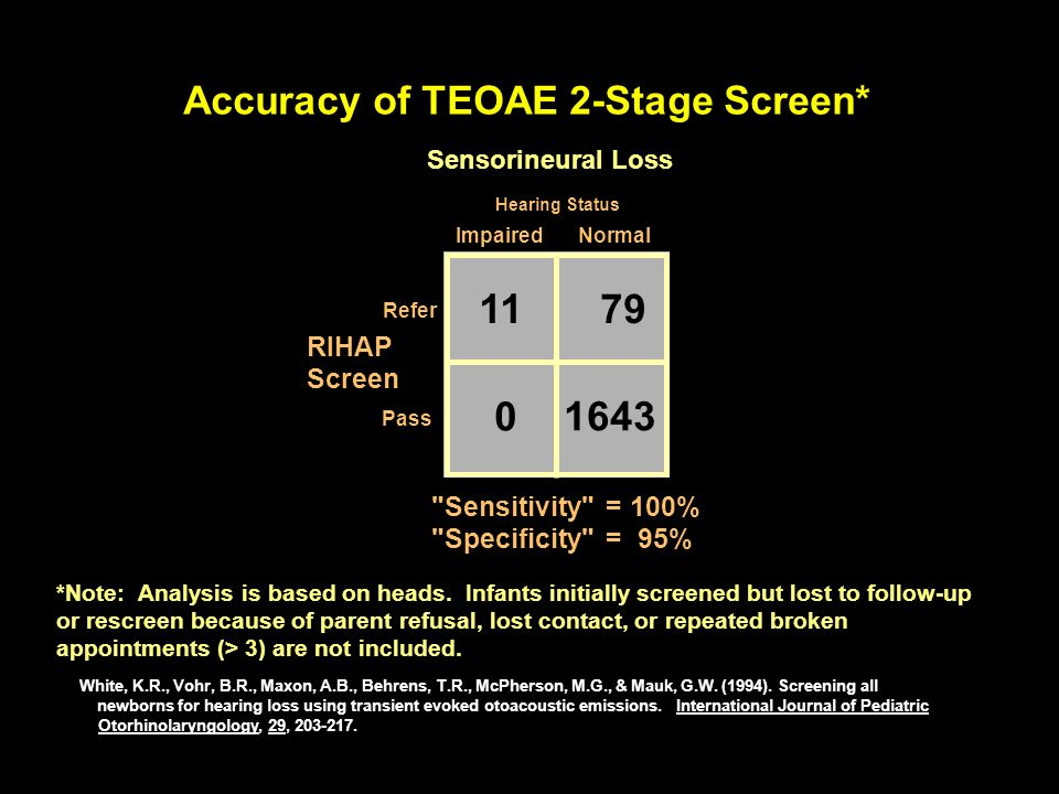 11 79 1643 Accuracy of TEOAE 2-Stage Screen* RIHAP Screen