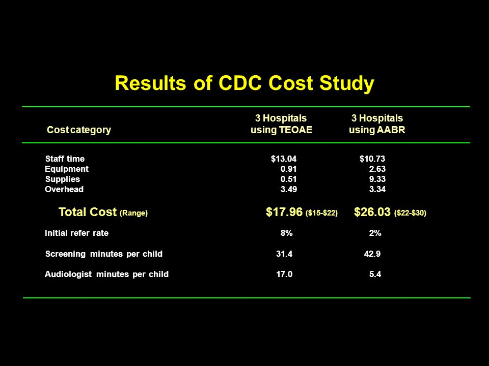 Results of CDC Cost Study