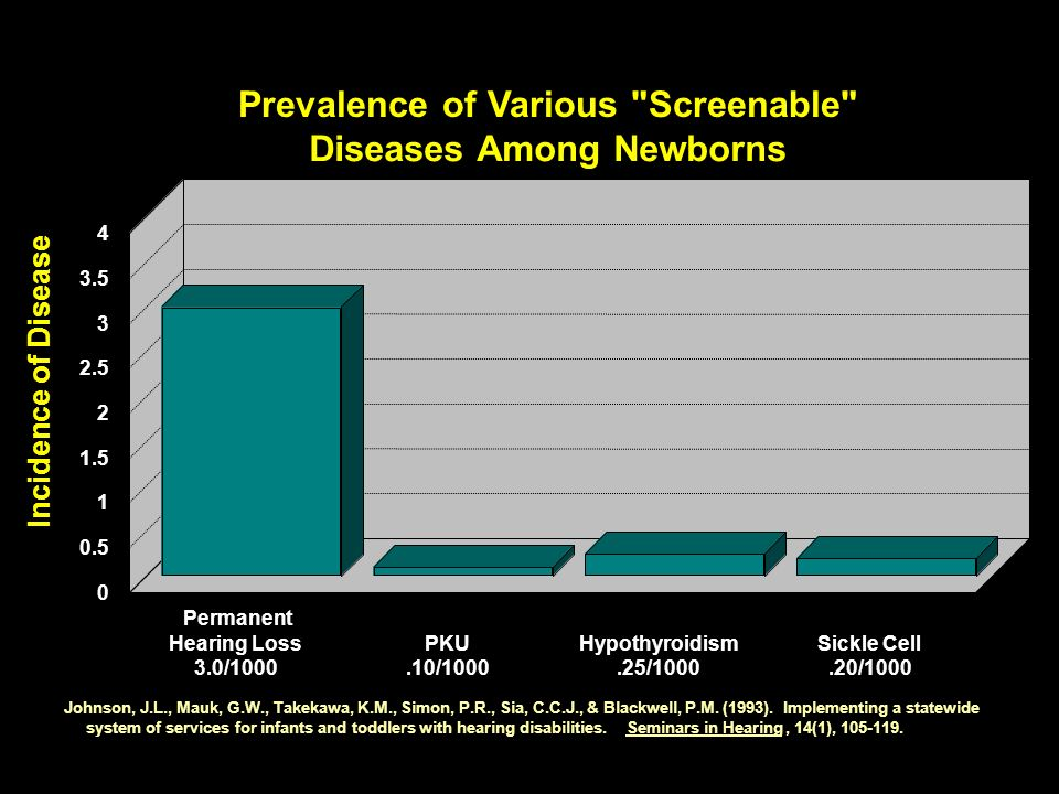 Prevalence of Various Screenable Diseases Among Newborns