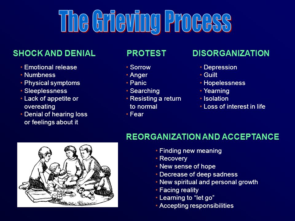 The Grieving Process SHOCK AND DENIAL PROTEST DISORGANIZATION