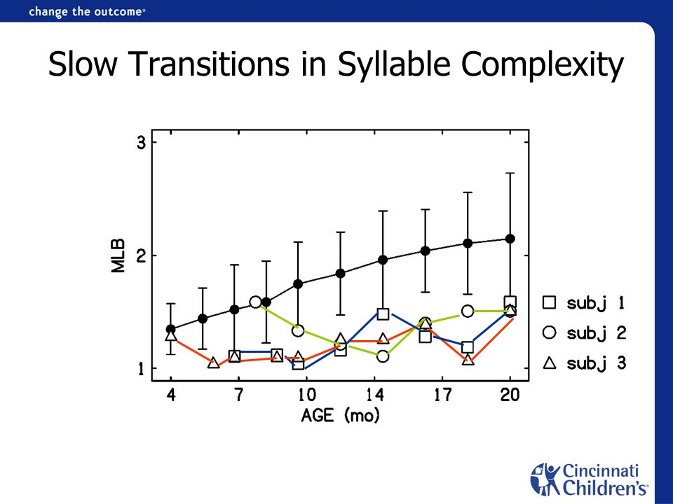 Slow Transitions in Syllable Complexity