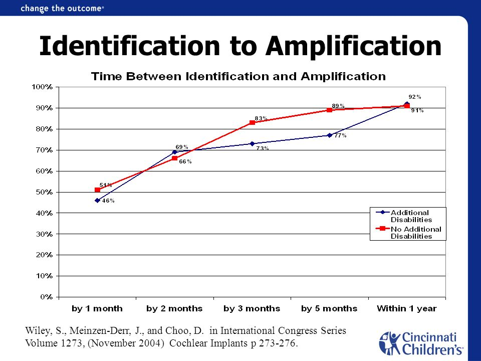 Identification to Amplification