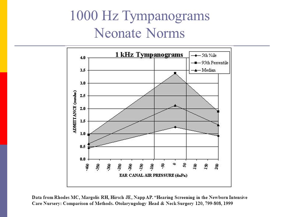 1000 Hz Tympanograms Neonate Norms
