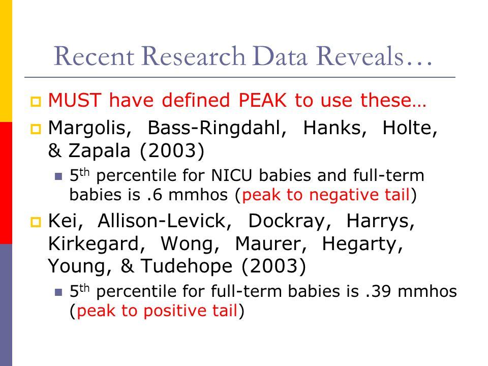 Recent Research Data Reveals…