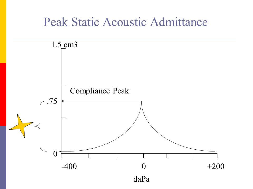 Peak Static Acoustic Admittance