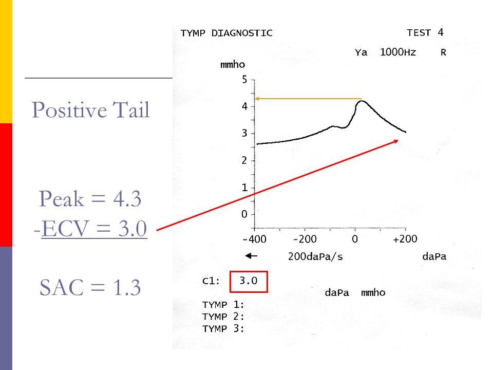 Positive Tail Peak = 4.3 -ECV = 3.0 SAC = 1.3