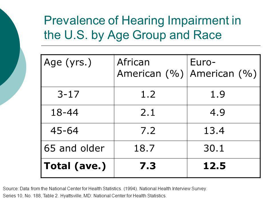 Prevalence of Hearing Impairment in the U.S. by Age Group and Race