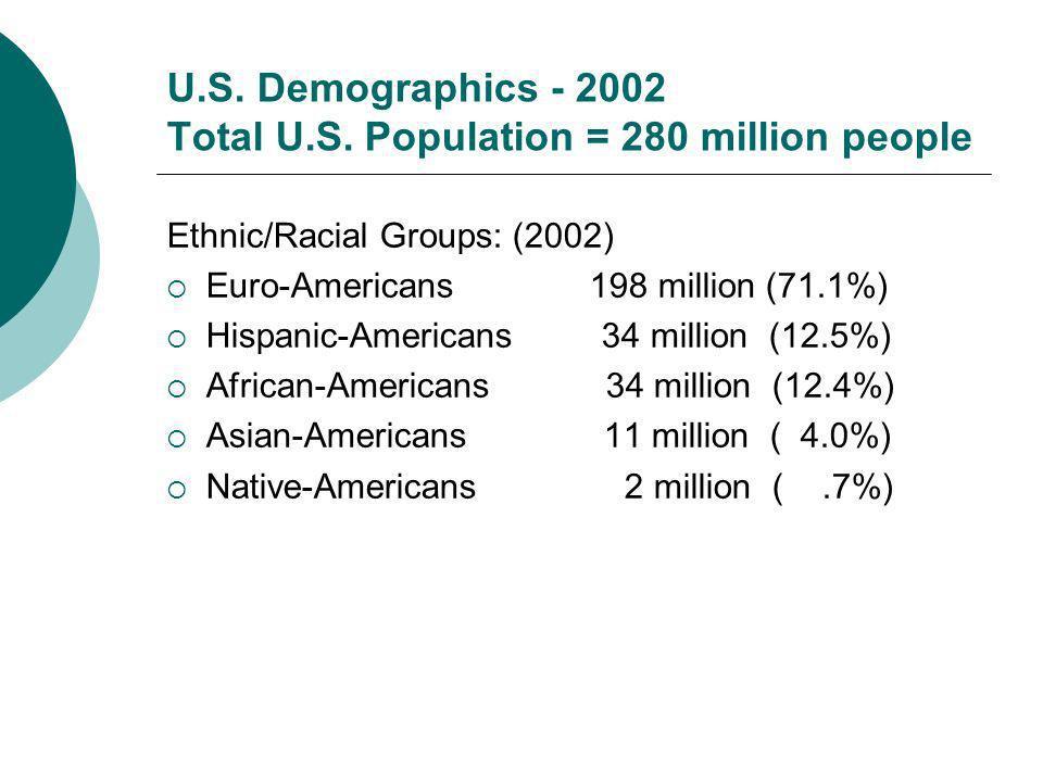 U.S. Demographics - 2002 Total U.S. Population = 280 million people