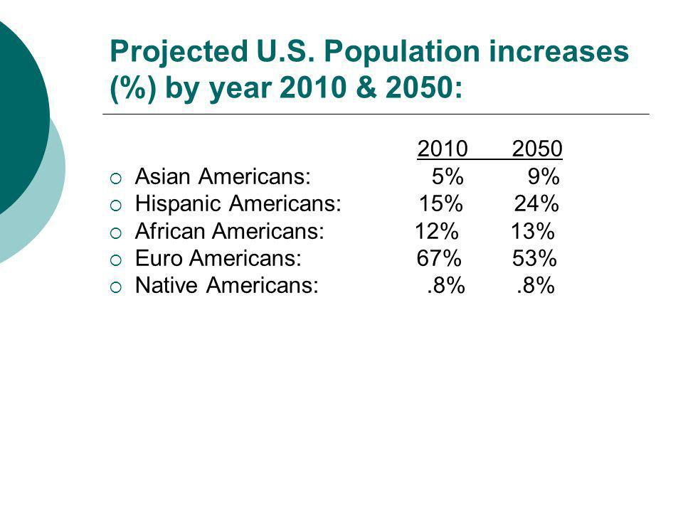 Projected U.S. Population increases (%) by year 2010 & 2050: