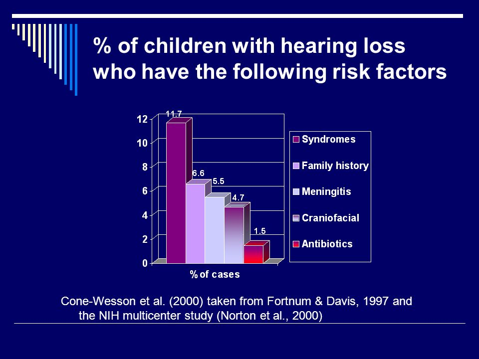 % of children with hearing loss who have the following risk factors
