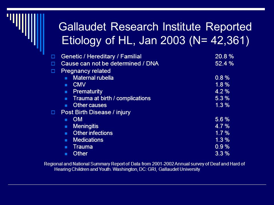 Gallaudet Research Institute Reported Etiology of HL, Jan 2003 (N= 42,361)