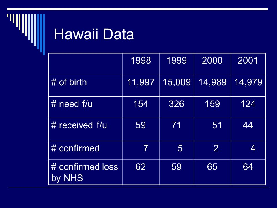 Hawaii Data 1998. 1999. 2000. 2001. # of birth. 11,997. 15,009. 14,989. 14,979. # need f/u.