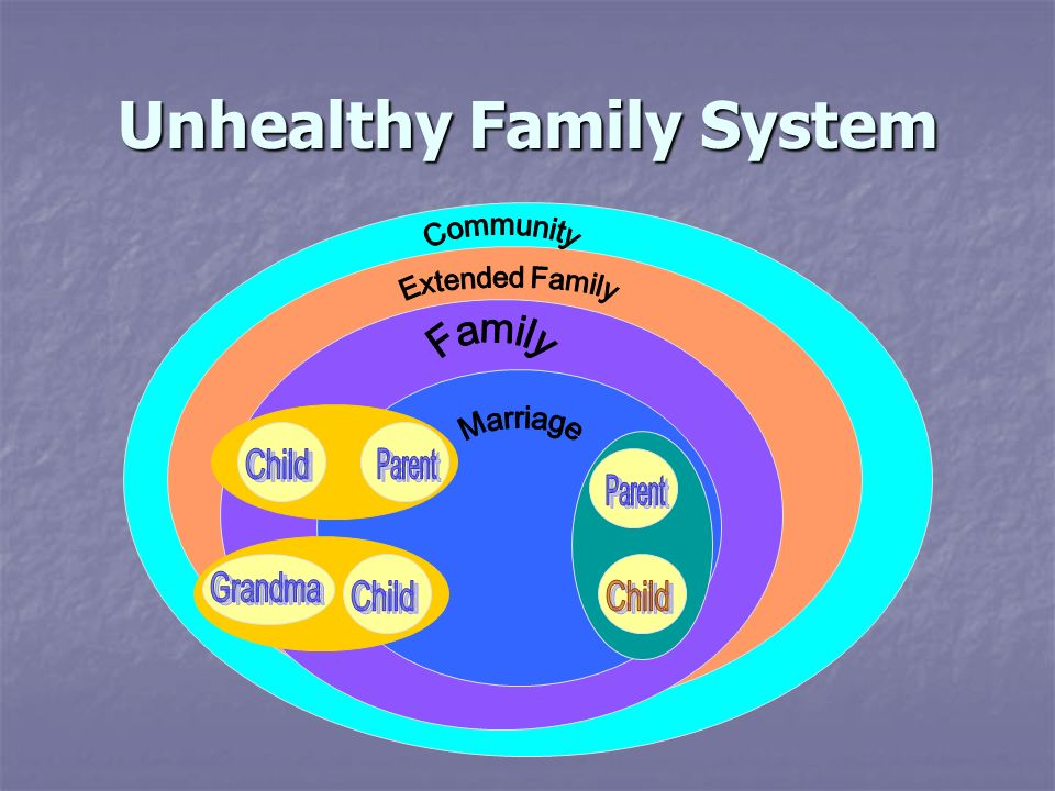 Unhealthy Family System
