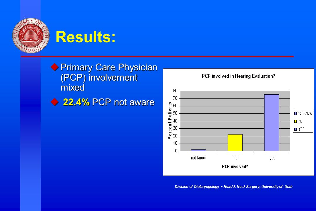 Results: Primary Care Physician (PCP) involvement mixed