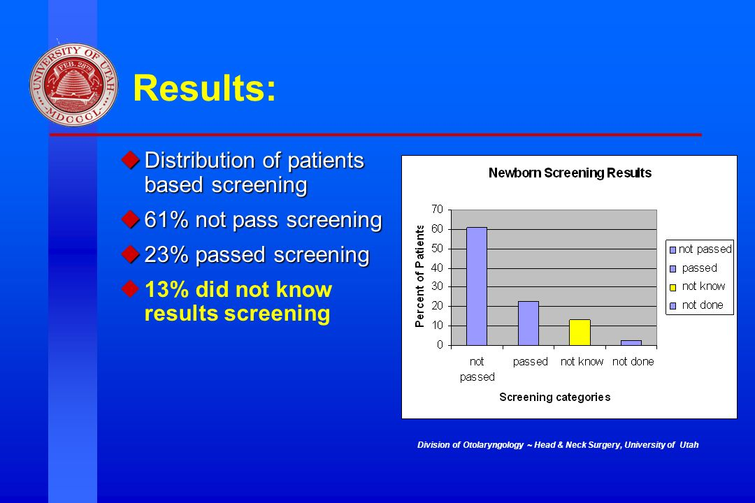 Results: Distribution of patients based screening