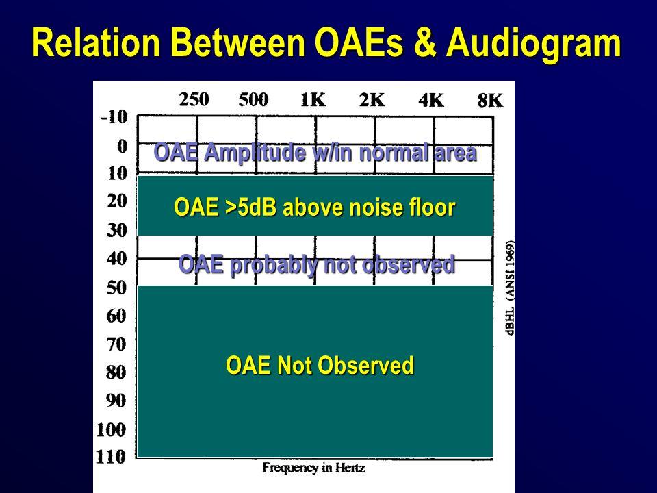 Relation Between OAEs & Audiogram