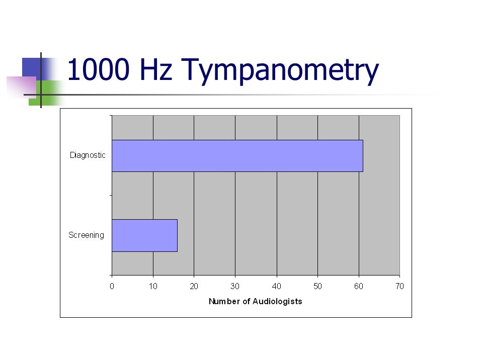 1000 Hz Tympanometry Number of audiologist who use the 1000 Hz probe tone for screening and diagnostic modes.