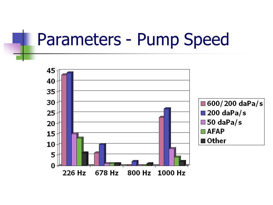 Parameters - Pump Speed