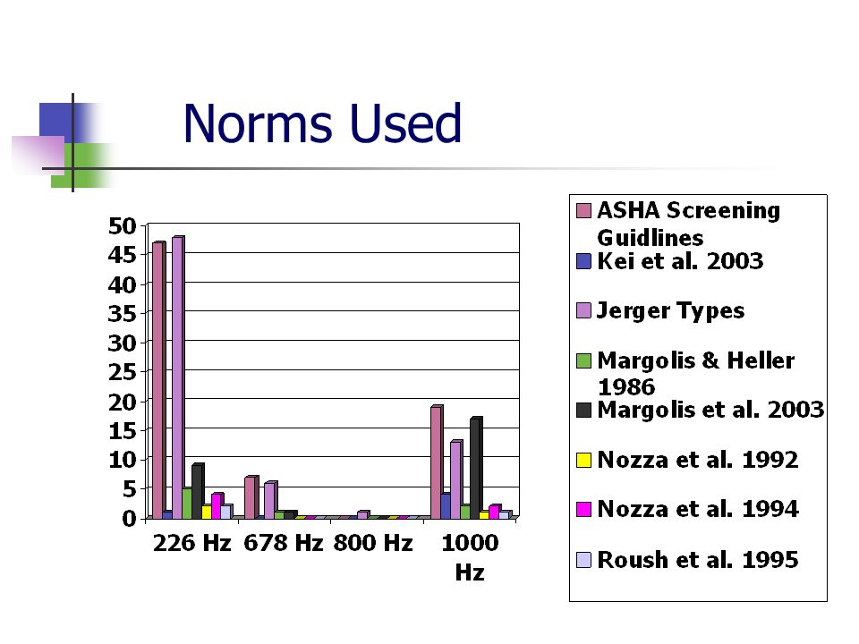 Norms Used ASHA does not include 1000 Hz tympanometry in guidelines; Jerger types not classified for 1000 Hz tymps.